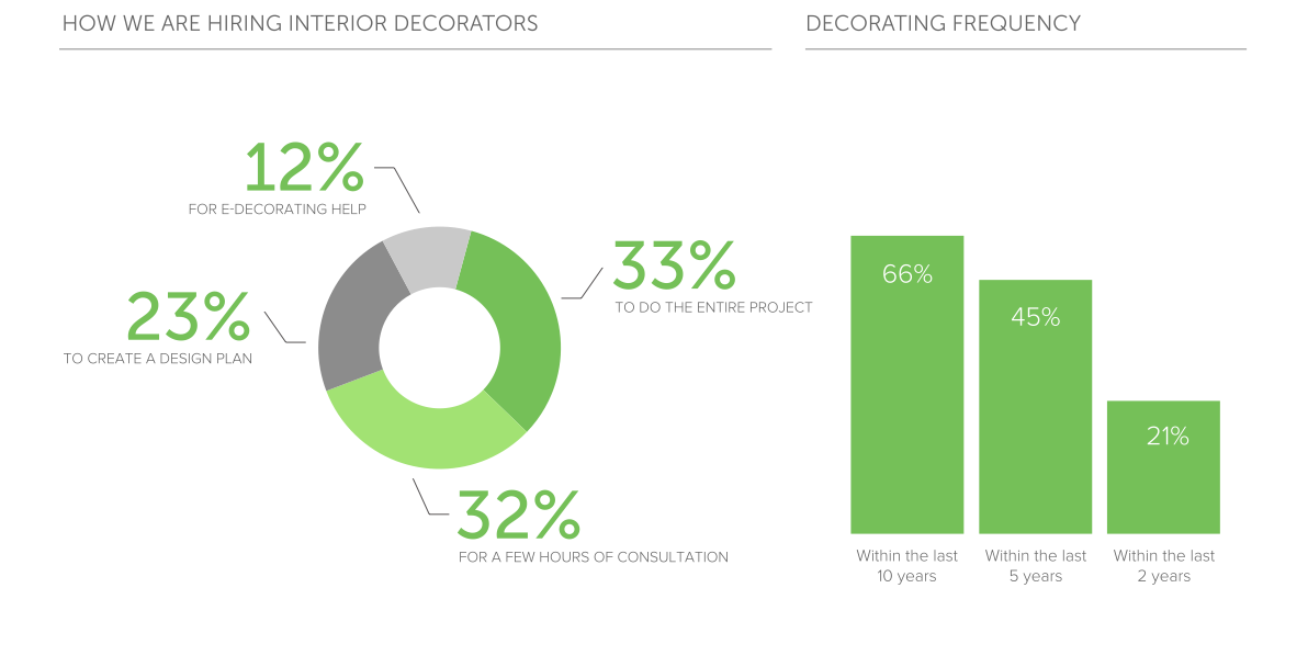 Survey shows homeowners find design an interminable pursuit