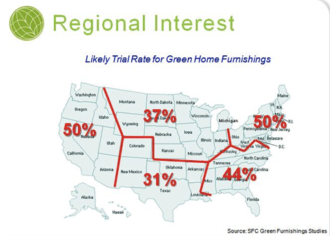 "Survey shows consumer interest in ""eco"" furnishings"