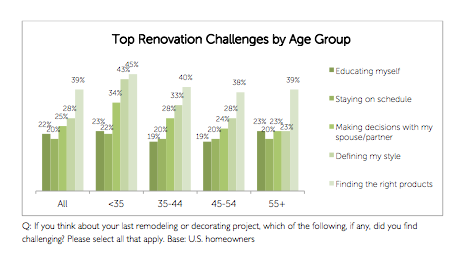 Survey says U.S. homeowners prefer renovation to moving