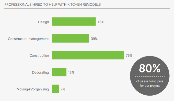 Houzz releases new study on what people want in a kitchen