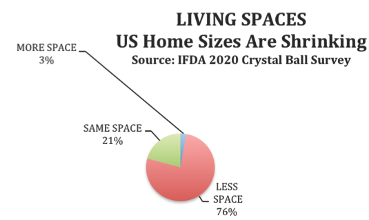 Survey shows Americans will scale down in living spaces