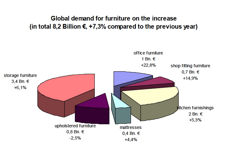 Study shows furniture purchases rising year over year