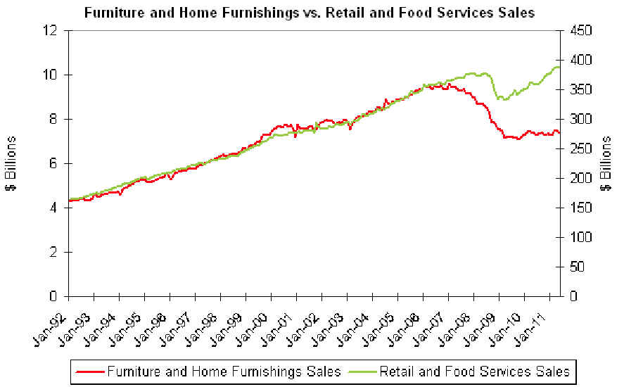 Furniture sales have rebounded 4% from October 2009 low